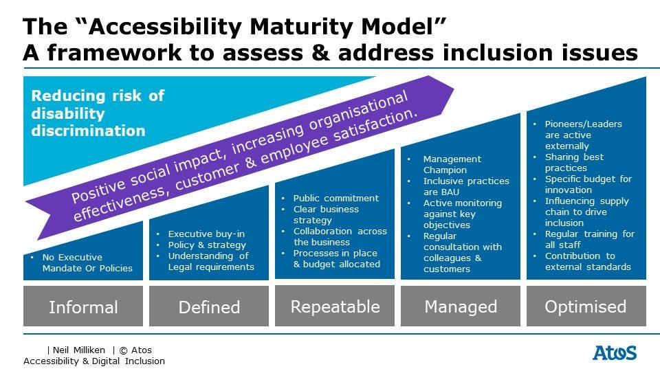 Accessibility Maturity Model